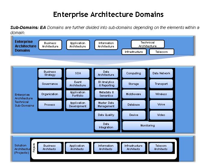 Technology Management Image: What Is Enterprise Architecture: Reduce Growth Pangs With
